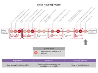 Stoke Housing Project