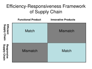 Efficiency-Responsiveness Framework of Supply Chain
