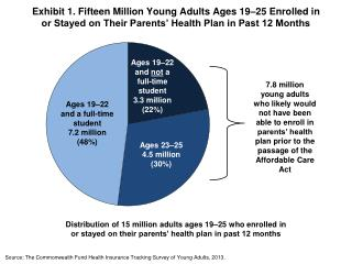 Source:  The Commonwealth Fund Health Insurance Tracking Survey of  Young Adults, 2013.