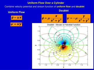 Uniform Flow Over a Cylinder