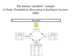 "The famous ""sprinkler"" example (J. Pearl,  Probabilistic Reasoning in Intelligent Systems,  1988)"