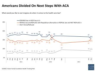 Americans Divided On Next Steps With ACA