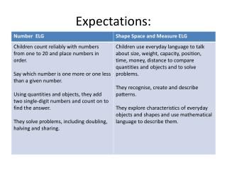 Expectations: