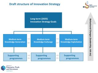 Draft structure  of Innovation Strategy