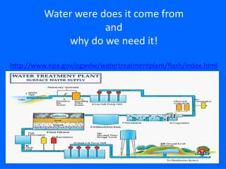 Water were does it come from  and  why do we need it!
