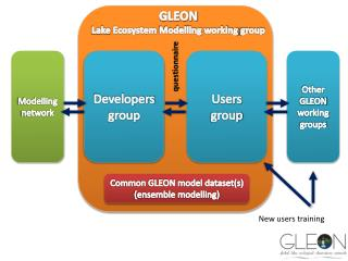 GLEON Lake  Ecosystem Modelling working group