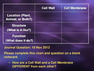Journal Question: 19 Nov 2012 Please complete this chart and question on a blank notecard.