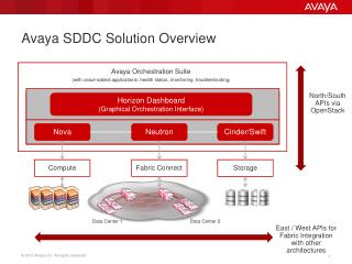Avaya SDDC Solution Overview