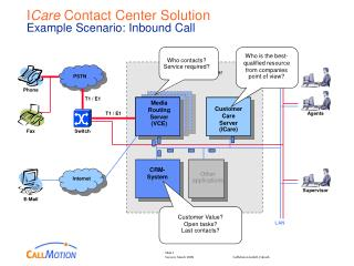 I Care  Contact Center Solution Example Scenario: Inbound Call