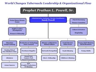 World Changes Tabernacle Leadership & Organizational Flow