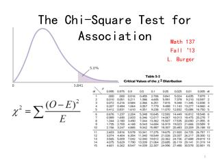 The Chi-Square Test for Association