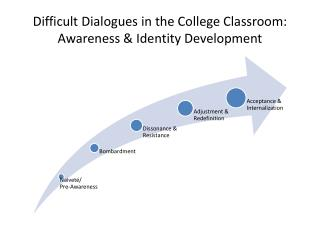 Difficult Dialogues in the College Classroom:  Awareness & Identity Development
