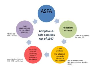 Adoptive &  Safe Families  Act of 1997