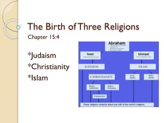 The Birth of Three Religions