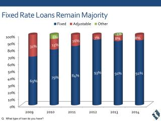 Fixed Rate Loans Remain Majority