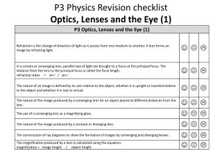 P3 Physics  Revision checklist  Optics, Lenses and the Eye (1)