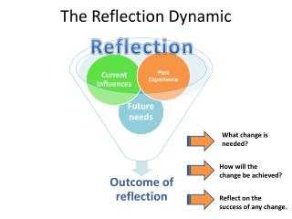 The Reflection Dynamic