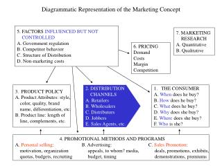 Diagrammatic Representation of the Marketing Concept