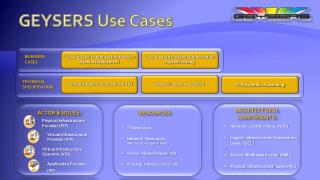 GEYSERS  Use Cases