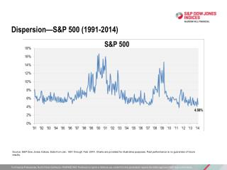 Dispersion—S&P 500 (1991-2014)