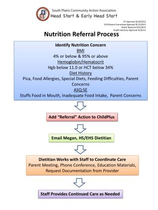 Nutrition Referral Process