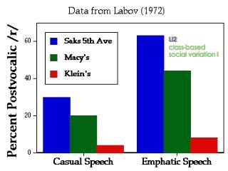 Li2 class-based social variation I