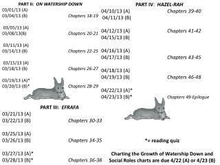 PART II:   ON WATERSHIP DOWN 03/01/13 (A)	 03/04/13 (B)		 Chapters 18-19		 03/05/13  (A)