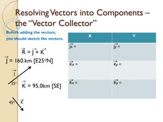 "Resolving Vectors into Components – the ""Vector Collector"""