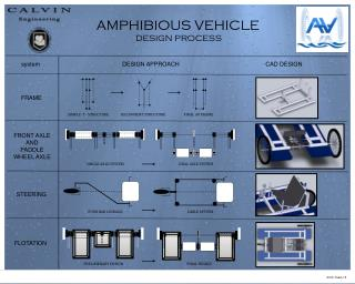 AMPHIBIOUS VEHICLE DESIGN PROCESS