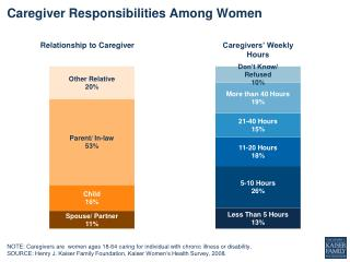 Caregiver Responsibilities Among Women
