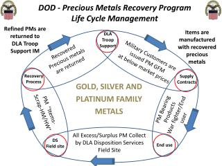 DOD - Precious Metals Recovery Program Life  Cycle  Management