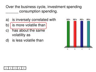 Over the business cycle, investment spending \_\_\_\_\_\_ consumption spending.