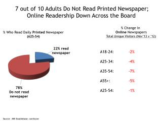 7 out of 10 Adults Do Not Read Printed Newspaper;  Online Readership Down Across the Board