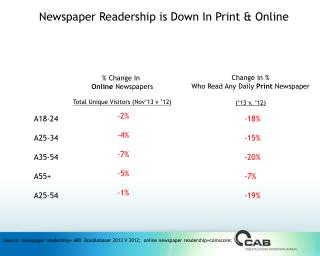 Newspaper  Readership is  Down In Print & Online