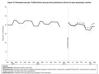 Legend: Grey dotted line : Observed monthly crash rates