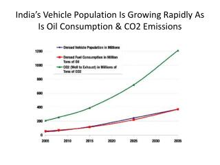 India's Vehicle Population Is Growing Rapidly As Is Oil Consumption & CO2 Emissions