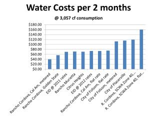 Water Costs per 2 months