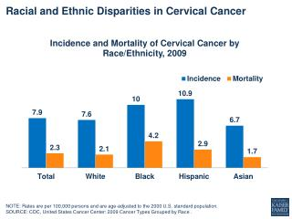 Racial and Ethnic Disparities in Cervical Cancer