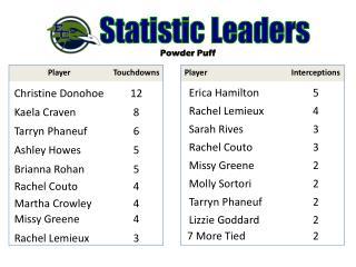 Statistic Leaders