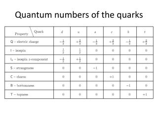 Quantum numbers of the quarks