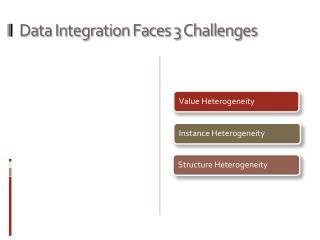 Data Integration Faces 3 Challenges