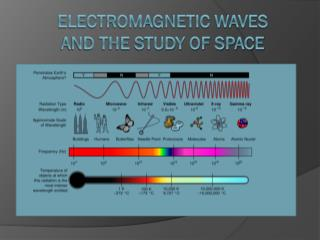 Electromagnetic Waves  and the Study of Space