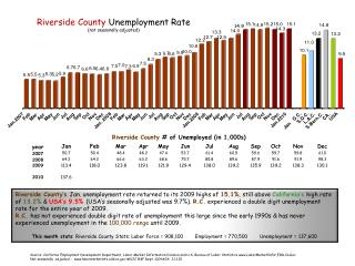 Riverside County  Unemployment Rate (not seasonally adjusted)