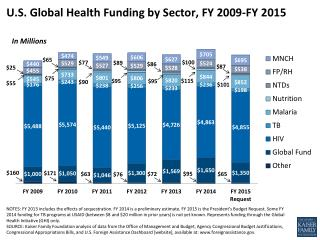 U.S. Global Health Funding by Sector, FY 2009-FY 2015