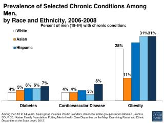 Prevalence of Selected Chronic Conditions Among Men,  by Race and Ethnicity, 2006-2008