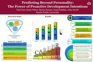 Predicting Beyond Personality: The Power of Proactive Development Intentions