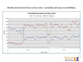 Weekly demand and face to face ratio – probably will stay around 800pw.