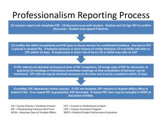 Professionalism Reporting Process