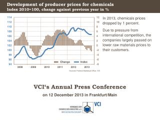 Development  of producer prices for chemicals