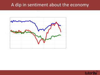 A dip in sentiment about the economy